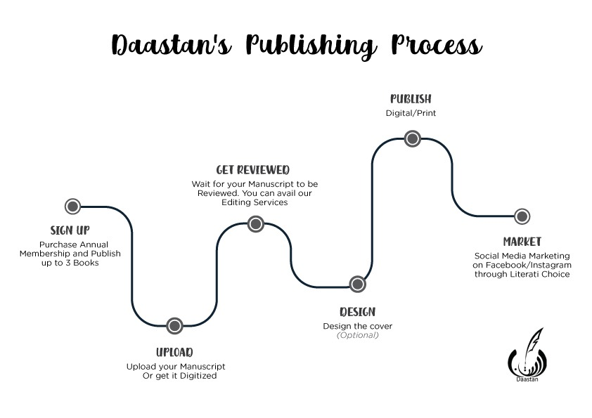 A Step-By-Step Guide To Publish With Daastan